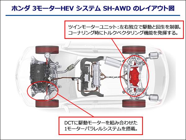 ホンダ 3モーターHEV システム SH-AWDのレイアウト図。DCTに駆動モーターを組み合わせた1モーターパラレルシステムを搭載。ツインモーターユニットで左右独立で駆動と回生を制御。コーナリング時にトルクベクタリング機能を実現し、車両の旋回性を向上させる。