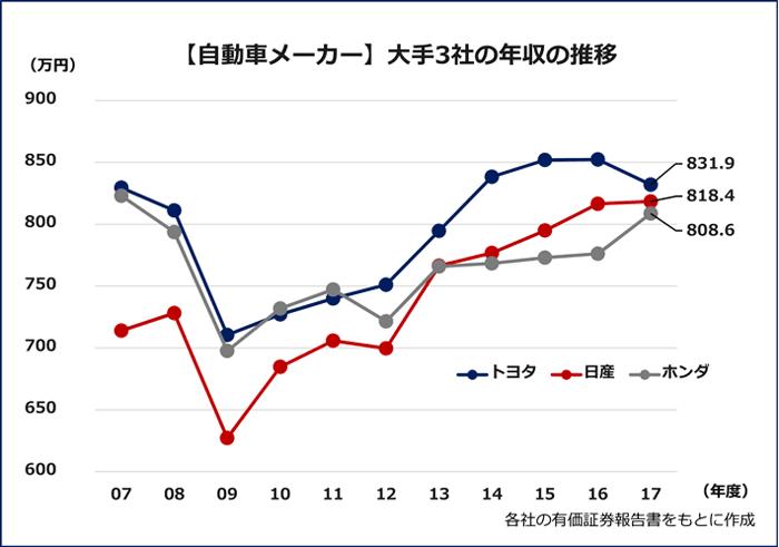 【自動車メーカー 大手3社の年収の推移】各社の有価証券報告書をもとに作成 トヨタ:07年度の829.5万円から09年度は710.5万円にまで減少。その後徐々に回復し、16年度は852.3万円。17年度は16年度から20万円ほど減って831.9万円だった。日産:07年度の713.9 万円から09年度は697.2万円にまで減少。そこから右肩上がりが続き、17年度は818.4万円でホンダを上回った。ホンダ:07年度は823.0万円で、09年度は697.6万円に減少。トヨタ・日産と比べて09年度からの増加額が少なく、17年度の平均年収は808.6万円にとどまっている。
