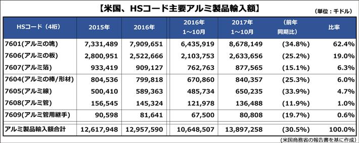 【米国、HSコード主要アルミ製品輸入額】米国商務省の報告書を基に作成 各HSコード(4桁)ごとの輸入額実績の表にまとめた。7601(アルミの塊) 87億ドル(前年同期比34.8%、比率62.4%)7606(アルミの板) 26億ドル(前年同期比25.2%、比率19.0%)7607(アルミ箔) 9億ドル(前年同期比15.1%、比率6.3%)7604(アルミの棒/形材) 8億ドル(前年同期比25.3%、比率6.0%)7605(アルミ線) 7億ドル(前年同期比33.9%、比率4.7%)7608(アルミ管) 14億ドル(前年同期比11.9%、比率1.0%)7609(アルミ管用継手) 8億ドル(前年同期比19.7%、比率0.6%)アルミ製品輸入額合計 139億ドル(前年同期比30.5%、比率100%)。
