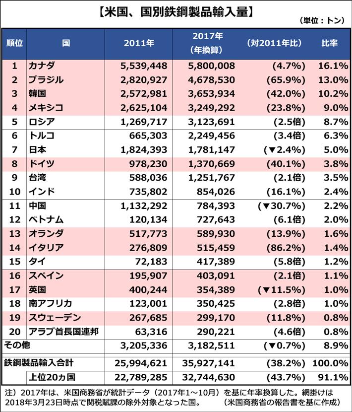 【米国、国別鉄鋼製品輸入量(2017年)】米国商務省の報告書を基に作成 1位:カナダ 580万トン(対2011年比4.7%、比率16.1%)2位:ブラジル 468万トン(対2011年比65.9%、比率13.0%)3位:韓国 365万トン(対2011年比42.0%、比率10.2%)4位:メキシコ 325万トン(対2011年比23.8%、比率9.0%)5位:ロシア 312万トン(対2011年比2.5倍、比率8.7%)6位:トルコ 225万トン(対2011年比3.4倍、比率6.3%)7位:日本 178万トン(対2011年比2.4%減、比率5.0%)8位:ドイツ 137万トン(対2011年比40.1%、比率3.8%)9位:台湾 125万トン(対2011年比2.1倍、比率3.5%)10位:インド 85万トン(対2011年比16.1%、比率2.4%)11位:中国 78万トン(対2011年比30.7%減、比率2.2%)12位:ベトナム 73万トン(対2011年比6.1倍、比率2.0%)13位:オランダ 59万トン(対2011年比13.9%、比率1.6%)14位:イタリア 52万トン(対2011年比86.2、比率1.4%)15位:タイ 48万トン(対2011年比5.8倍、比率1.2%)16位:スペイン 40万トン(対2011年比2.1倍、比率1.1%)17位:英国 35万トン(対2011年比11.5%減、比率1.0%)18位:南アフリカ 35万トン(対2011年比2.8倍、比率1.0%)19位:スウェーデン 30万トン(対2011年比11.8%、比率0.8%)20位:アラブ首長国連邦 29万トン(対2011年比4.6倍、比率0.8%)その他:318万トン(対2011年比38.2%、0.7%減、比率8.9%)鉄鋼製品輸入合計:3592万トン(対2011年比38.2%、比率100%)内上位20カ国:3274万トン(対2011年比43.7%、比率91.1%)