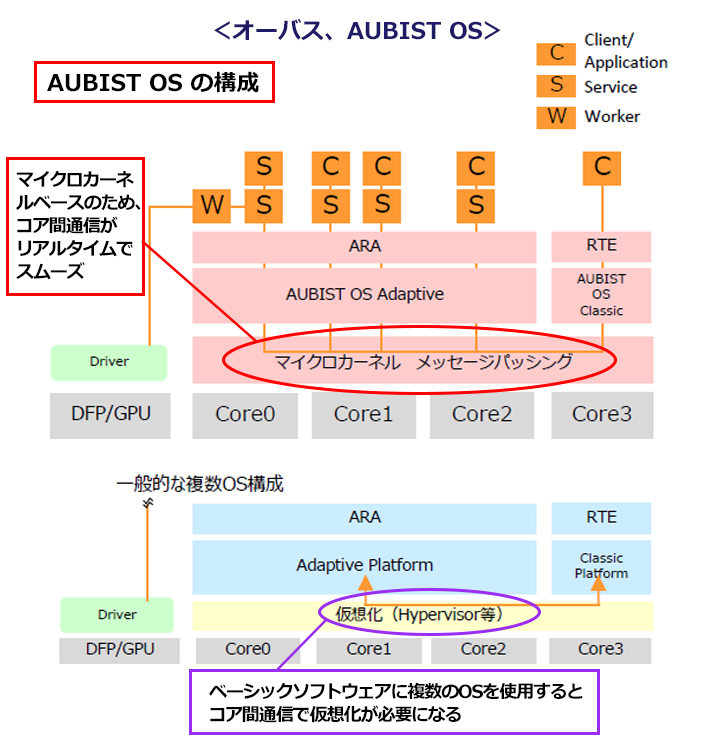 オーバス、AUBIST OSを表す図表。ポイントは、マイクロカーネルベースのため、コア間通信がリアルタイムでスムーズということ、ベーシックソフトウェアに複数のOSを使用すると、コア間通信で仮想化が必要になる。