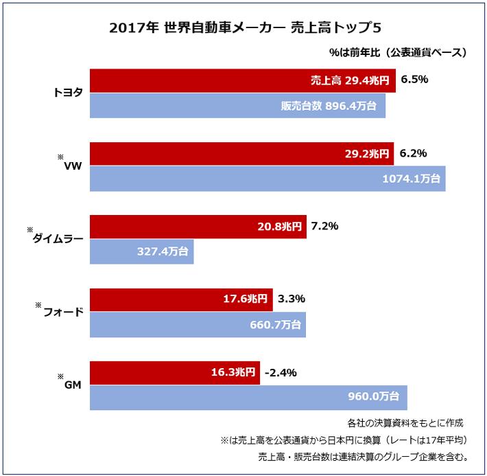 【2017年 世界自動車メーカー売上高トップ5】各社の決算資料をもとに作成 ※は売上高を公表通貨から日本円に換算レートは17年平均) 売上高·販売台数は連結決算のグループ企業を含む。%は前年比(公表通通貨ベース)1位:トヨタ 売上高29.4兆円(前年比 6.5%増 販売台数 896.4万台)2位:VW 売上高29.2兆円(前年比 6.2%増 販売台数 1074.1万台)3位:ダイムラー 売上高20.8兆円(前年比 7.2%増 販売台数 327.4万台)4位:フォード 売上高17.6兆円(前年比 3.3%増 販売台数 660.7万台)5位:GM 売上高16.3兆円(前年比 2.4%減 販売台数 960万台)