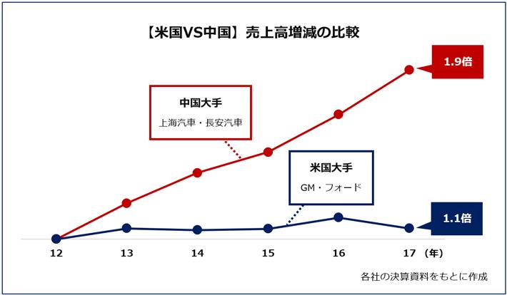 【米国VS中国】売上高増減の比較 各社の決算資料をもとに作成。 世界自動車メーカー売上高ランキングにランクインした米国2社(GM、フォード)と中国2社(上海汽車、長安汽車)の売上高の伸びを国ごとに表した図表。中国大手は、12年からの5年間で右肩上がりに増え、売上高は5年で1.9倍にも拡大している。米国の売上高増減は5年間特に大きな変動はなく、2017年は1.1倍という結果となった。