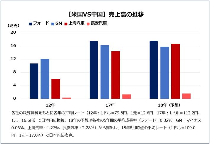 【米国VS中国】売上高の推移 各社の決算資料をもとに各年の平均レート(12年:1ドル=79.8円、1元=12.6円、17年:1ドル=112.2円、1元=16.6円)で日本円に換算。18年の予想は各社5年間の平均成長率(フォード:0.32%、GM:マイナス0.06%、上海汽車:1.27%、長安汽車:2.28%)から算出し、18年8月時点の平均レートで日本円に換算。2012年売上高 フォード 10.7兆円、GM 12.1兆円、上海汽車 6兆円、長安汽車 3.7兆円。17年売上高 フォード 17.5兆円、GM 16.3兆円、上海汽車 14.5兆円、長安汽車 1.3兆円。各社の5年間の平均成長率から、18年の売上高の推移を予想 18年売上高 フォード 17.6兆円、GM15.8兆円、上海汽車 16.7兆円、長安汽車1.7兆円。