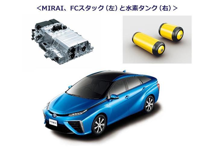 トヨタ MIRAIとFCスタック、水素タンクが並んだ写真。