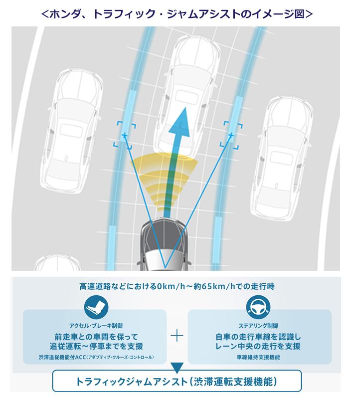 ホンダ、トラフィック・ジャムアシストのイメージ図。高速道路などにおける0km/h~約65km/hでの走行時にアクセルブレーキ制御とステアリング制御が作動するシステム