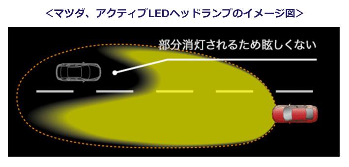 マツダ、アクティブLEDヘッドランプのイメージ図