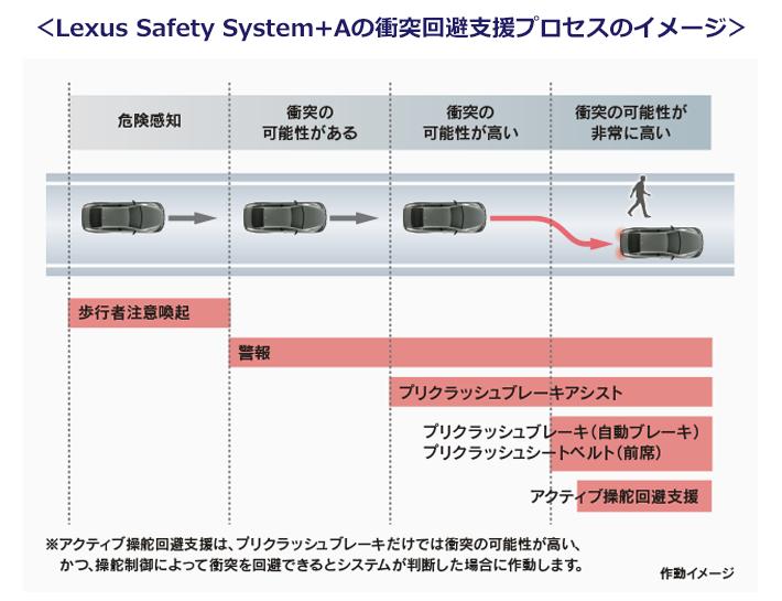 トヨタ、Lexus Safety System+Aの衝突回避支援プロセスのイメージイラスト 緊急自動ブレーキ支援に加えて、ブレーキのみでは衝突が回避できないと判断した場合、ステアリングによる回避支援機能を設定し、事故回避率を高める。