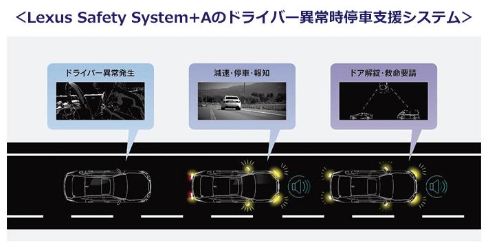 トヨタ、Lexus Safety System+Aのドライバー異常時停車支援システムの説明イラスト。ドライバーの以上を検知して、停車や緊急通報を行うシステム。