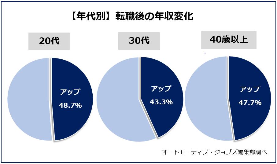 【年代別】転職後の年収変化 オートモーティブ・ジョブズ編集部調べ 自動車関連メーカーに転職した人を年代別に分け、転職後の年収変化を比較 年収がアップした割合は、20代 48.7%、30代 43.3%、40歳以上 47.7%という結果だった。