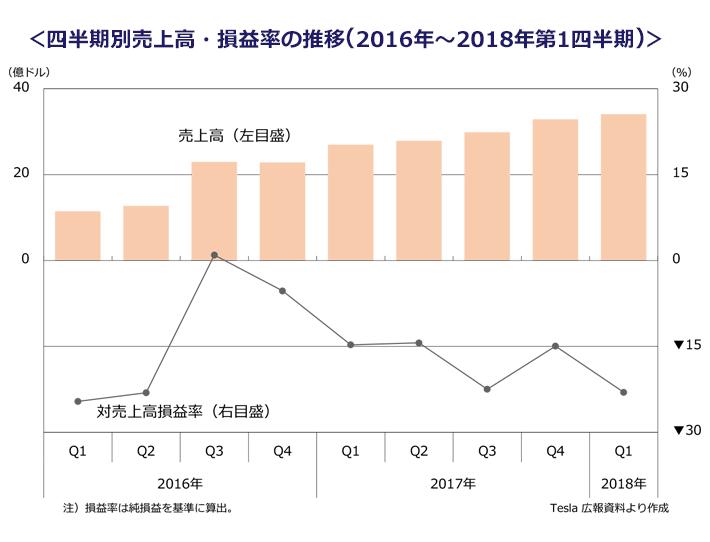 2016年から2018年第1四半期までの四半期別売上高・損益率の推移を表すグラフ。2018年内に四半期別の営業利益が黒字化するとの見通しを公表した。