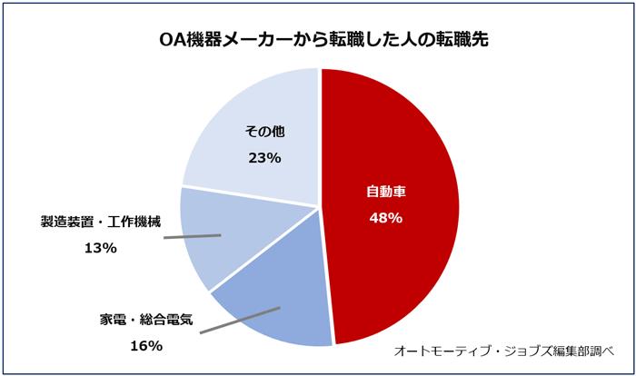 【OA機器メーカーから転職した人の転職先】オートモーティブ・ジョブズ編集部調べ。株式会社クイックの転職サービスを利用して、2017年にOA機器メーカーから転職した人の転職先の結果。自動車業界48%、家電・総合電気16%、製造装置・工作機械13%、その他23%