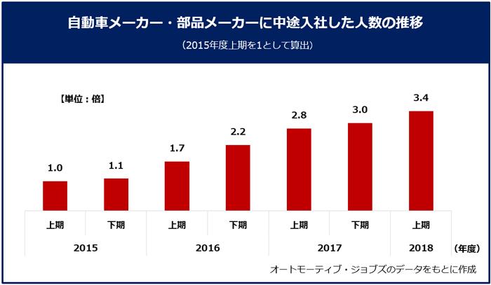 【自動車メーカー・部品メーカーに中途入社した人数の推移】オートモーティブ・ジョブズのデータをもとに作成。(2015年度の上期を1として算出)オートモーティブ・ジョブズを通じて中途入社した人数は、2015年から2018年にかけて右肩上がりで増えている。2018年上期に自動車業界に転職した人数は、2015年の上期と比較すると3.4倍にものぼる。