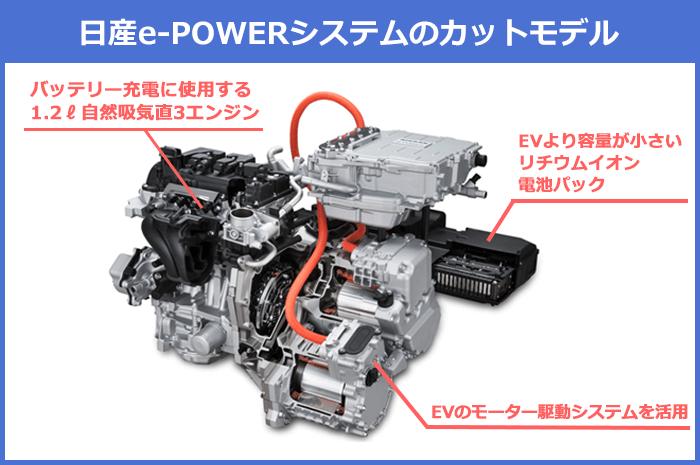日産e-POWERシステムのカットモデルの特徴を説明した図