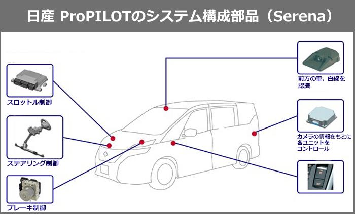 日産SerenaのProPILOTのシステム構成部品を説明する図