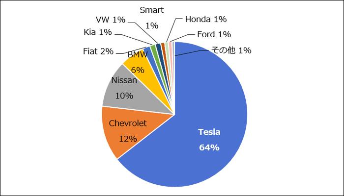 ブランド別BEV販売構成(2018年1~6月)。Tesla:64%、Chevrolet:6%、Ford:12%、Nissan:10%、BMW:6%、Fiat:2%、Kia:1%、VM:1%、Smart:1%、Honda:1%、Ford:1%、その他:1%。