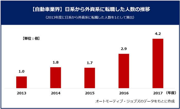 【自動車業界 日系から外資系に転職した人物の推移】オートモーティブ・ジョブズのデータをもとに作成。2013年度に日系から外資系に転職した人数を1とする。2014年:1.8倍、2015年:1.7倍、2016年:2.9倍、2017年:4.2倍