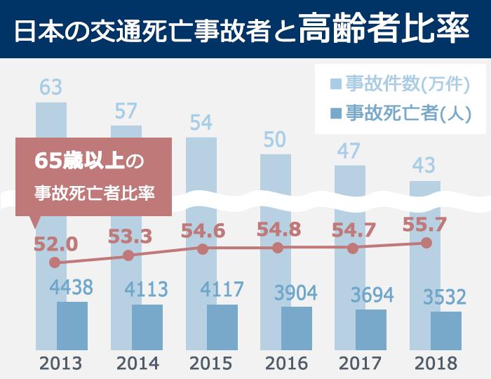 日本の交通死亡事故者と高齢者比率のグラフ。2013年~2018にかけて、交通事故件数は63万件から43万件へと減少。交通事故での死亡者数も4438人から3532人へとほぼ右肩下がり。一方、65歳以上の事故死亡者比率は52.0%から55.7%へと徐々に増加している。