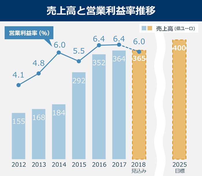 ZFの売上高と営業利益率推移。2012年:売上高155億ユーロ、営業利益率4.1% 2013年:売上高168億ユーロ、営業利益率4.8%率 2014年:売上高184億ユーロ、営業利益率6.0%率 2015年:売上高292億ユーロ、営業利益率5.5%率 2016年:売上高352億ユーロ、営業利益率6.4%率 2017年:売上高364億ユーロ、営業利益率6.4%率 2018年見込み:売上高365億ユーロ、営業利益率6.0%率 2025年目標:売上高400億ユーロ。M&Aによって世界トップ3に躍り出るまでに成長したZFだが、その後2016年からは足踏み状態となっている。
