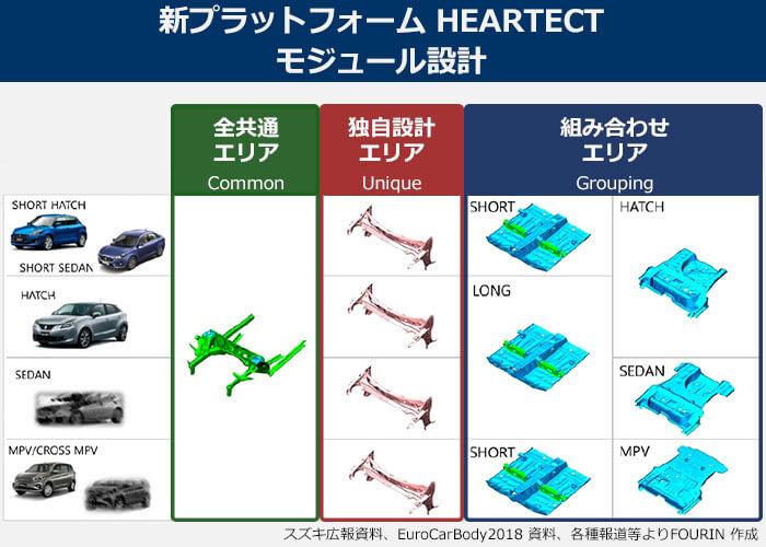 新ぷらっとフォームHEARTECTのモジュール設計