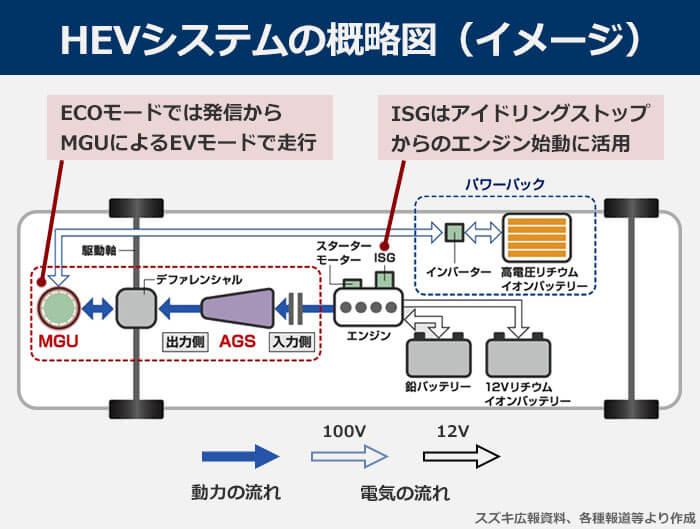 HEVシステムのシステム概略図(イメージ図)