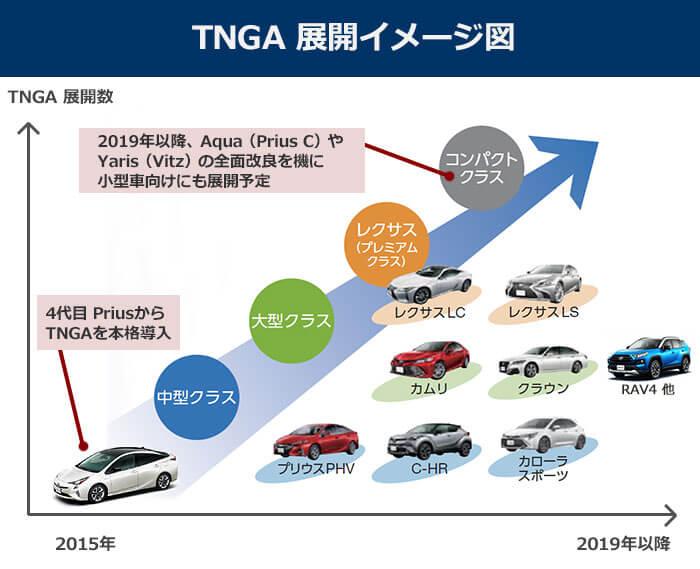 トヨタ、TNGAの展開イメージ図