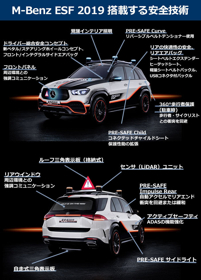 M-Benz ESF 2019 搭載の安全技術の項目の説明