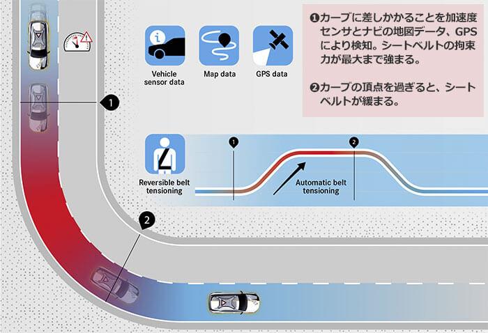 カーブにおける統合安全機能について説明する図。①カーブに差しかかることを加速度センサとナビの地図データ、GPSにより検知。②カーブの頂点を過ぎると、シートベルトが緩まる。