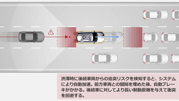 PRE-SAFE Impulse Rearを説明する図。渋滞時に後続車両から追突リスクを検知すると、システムにより自動加速。前方車両との間隔を埋めた後、自動ブレーキがかかる・後続者に対してより長い制動距離を与えて衝突を回避する。