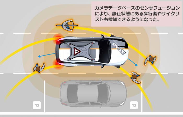 360°カメラにより歩行者保護が可能になることを説明する図。