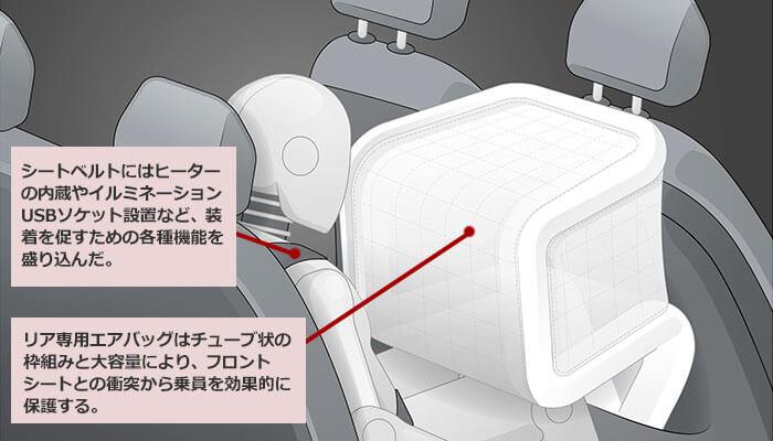 リアエアバックを説明する図。シートベルトにはヒーター内臓やイルミネーションUSBソケット設置なそ装着を促すための各種機能を盛り込んだ。リア専用エアバックはチューブ状の枠組みと大容量により、フロントシートとの衝突から乗員を効果的に保護する。
