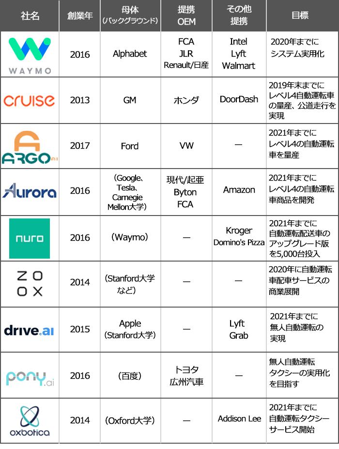 【自動車運転スタートアップ、主な企業一覧】Waymo、創業年2016年 母体:Alphabet 提携OEM:FCA、JLR、Renault/日産、その他提携:Intel、Lyft、Walmartなど、目標:2020年までにシステム実用化。Cruise Automation/GM Cruise、創業年2013年 母体:GM 提携OEM:ホンダ、その他提携:DoorDash、目標:2019年末までにレベル4自動運転車の量産、公道走行を実現。Argo AI、創業年2017年 母体:Ford 提携OEM:VW、目標:2021年までにレベル4の自動運転車を量産。Aurora Innovation、創業年2016年 母体:(Google、Tesla、Carnegie Mellon大学) 提携OEM:現代/起亜、Byton、FCA、その他提携:Amazon、目標:2021年までにレベル4の自動運転車商品を開発。Nuro、創業年2016年 母体:(Waymo) その他提携:Kroger、Domino's Pizza、目標:2021年までに自動運転配送車のアップグレード版を5,000台投入。Zoox、創業年2014年 母体:(Stanford大学など)、目標:2020年に自動運転車配車サービスの商業展開。Drive.ai、創業年2015年 母体:Apple(Stanford大学)、その他提携:Lyft、Grab、目標:2021年までに無人自動運転の実現。Pony.ai、創業年2016年 母体:(百度) 提携OEM:トヨタ、広州汽車、目標:無人自動運転タクシーの実用化を目指す。Oxbotica、創業年2014年 母体:(Oxford大学)、その他提携:Addison Lee、目標:2021年までに自動運転タクシーサービス開始。