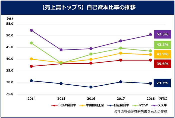 【売上高トップ5 自己資本比率の推移】各社有価証券報告書をもとに作成。トヨタ:2014年 37.0%、2015年 38.1%、2016年 38.3%、2017年 39.6%、2018年 39.6%。本田技研工業:2014年 40.1%、2015年 38.6%、2016年 39.9%、2017年 42.6%、2018年 41.9%。日産自動車:2014年 30.8%、2015年 29.6%、2016年 28.1%、2017年 30.3%、2018年 29.7%。マツダ:2014年 46.9%、2015年 38.3%、2016年 42.1%、2017年 44.7%、2018年 43.1%。スズキ:2014年 52.3%、2015年 44.0%、2016年 44.5%、2017年 47.7%、2018年 50.4%。2015年度マツダの自己資本比率が例年に比べ下がるなど、各社浮き沈みはあるものの順位の変動はほぼなかった。