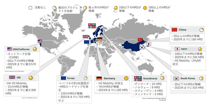 【世界、FCEV向け水素インフラに関する動向】USA/California:100以下のHRSが稼働。ネットワーク計画(CARB)、50以下のHRSが稼働、2025年までに最大570 HRS。UK:100以下のHRSが稼働。UK H2 Mobility、15のHRSが稼働、2025年までに最大300 HRS。Europe:最初のプロジェクトが始動。いくつかのEU加盟国がHRSロードマップを策定、120のHRSが稼働、2025年までに750 HRS以上。Germany:100以上のHRSが稼働。H2 Mobility JV設立、74のHRSが稼働、2019年までに100 HRS。Scandinavia:数カ所のHRSが稼働。デンマーク:10 HRS、ノルウェー:9 HRS、スウェーデン:4 HRS、フィンランド:2 HRS。South Korea:。数カ所のHRSが稼働。20以下のHRSが稼働、2022年までに310 HRS。Japan:100以下のHRSが稼働。2020年までに100 HRS、H2 Mobility(JHyM)設立。China:最初のプロジェクトが始動。20以上のHRSが稼働、2020年までに100 HRS。