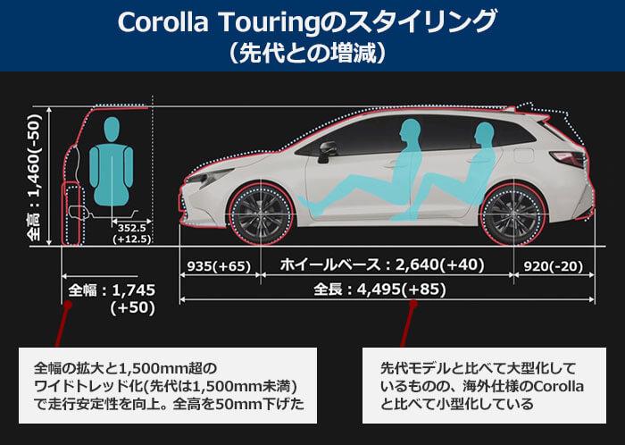 【Corolla Touringのスタイリング】全長:4,495(+85)/全高:1,460(-50)。全幅の拡大と1,500mm超のワイドトレッド化(先代は1,500mm未満)で走行安定性を向上。全高を50mm下げた。先代モデルと比べて大型化しているものの、海外仕様のCorollaと比べて小型化している。