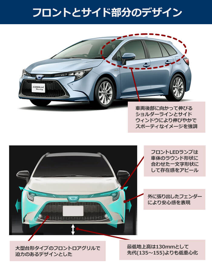 【フロントとサイド部分のデザイン】車両後部に向かって伸びるショルダーラインとサイドウィンドウにより伸びやかでスポーティなイメージを強調。フロントLEDランプは車体のラウンド形状に合わせた一文字形状にして存在感をアピール。大型台形タイプのフロントロアグリルで迫力のあるデザインとした。外に張り出したフェンダーにより安心感を表現。最低地上高は130mmとして先代(135~155)よりも低重心化。