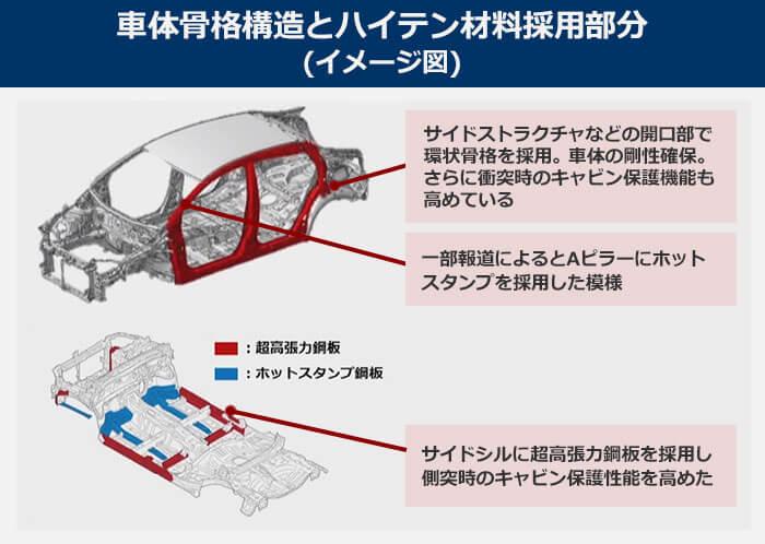 【車体骨格構造とハイテン材料採用部分(イメージ図)】サイドストラクチャなどの開口部で環状骨格を採用。車体の剛性確保。さらに衝突時のキャビン保護機能も高めている。サイドシルに超高張力鋼板を採用し、側突時のキャビン保護性能を高めた。サイドストラクチャなどの開口部で環状骨格を採用。車体の剛性確保。さらに衝突時のキャビン保護機能も高めている。