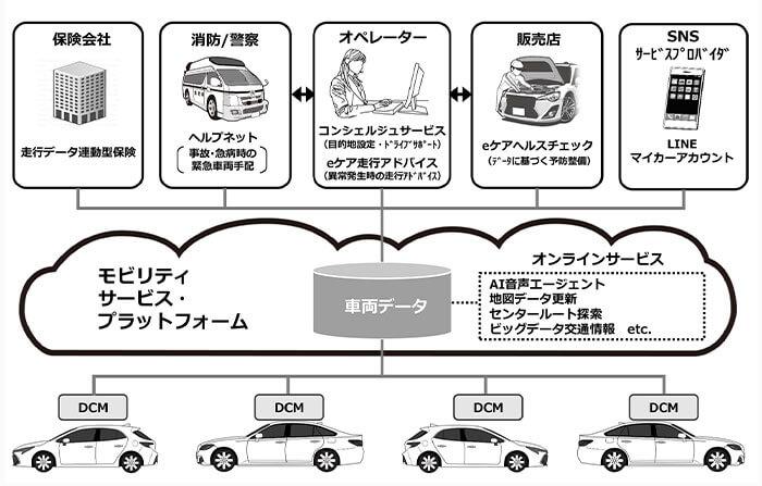 トヨタの車載通信機DCMとコネクテッドサービスの主な仕組みを表す図