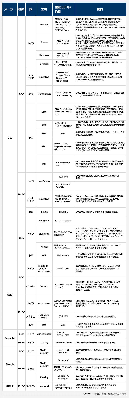 【主な電動車生産拠点一覧】VWグループ広報資料、各種報道より作成。メーカー/種類/国/工場/生産モデル・品目/動向の順。VW/BEV/ドイツ/Zwickau/MEBベース車(ID.3、Audi Q4 e-tronコンセプトベース車)、SEAT el-Born/・2019年11月、Zwickau工場でID.3の生産を開始。2020年以降、SEAT el-BornとAudiの新型BEV(Q4 e-tronコンセプトベース車)を追加予定。・生産能力は生産開始時は年30万台、2020年に33万台となる予定。VW/BEV/ドイツ/Emden/MEBベース車、Passat GTE/・2022年から複数ブランドのMEBベース車を生産する計画。そのため、Passatファミリーの生産はSkodaのチェコKvasiny工場に2021年までに移管する。・ただし、最初に生産モデルとして発表されたモデルはA-SUVのID.Nextで、このモデルはMEBベースではない可能性がある。VW/BEV/ドイツ/Hannover/MEBベース車( ID. Buzz)/・2022年からVW ID. Buzzを生産する計画。2019年現在生産されているT6やAmarokは2022年以降Fordからの供給に切り替えられる見通し。VW/BEV/ドイツ/Dresden/e-Golf→MEBベース車(ID.3など)/・2020年半ばにe-Golfの生産を終了し、同年秋よりID.3の生産を開始する計画。VW/BEV/スロバキア/NSFベース車(e-up!、Skoda Citigo-e iV、Mii Electric)/・2013年にe-up!の生産を開始。2019年9月までにSkoda Citigo-e iVの生産を開始、2022年にSEAT Mii Electricの生産を開始予定。VW/BEV/米国/Chattanooga/MEBベース車(ID.ファミリーのSUV)/・2022年からID.ファミリーの小型SUV(一部報道ではID.4)の生産を開始する計画。VW/BEV/中国/上海/MEBベース車(ID.NextベースSUV、ID.3)/・上汽VWが上海安亭鎮に新工場を建設。2019年9月にID.3のパイロット生産を開始、2020年10月に量産を開始し、その後ID.Nextの生産を開始する計画。最大6モデルの生産が可能であるほか、バッテリーシステムも生産。VW/BEV/中国/長春/MQBおよびMLBベースのBEV/・一汽VWの本社工場。MQBとMLBベースのBEVの生産を行う。将来的にBEV専用モデルの生産を行う可能性がある。VW/BEV/中国/青島/BEV/・2018年5月稼働の一汽VWの新工場。バッテリーシステムの生産も行う。VW/BEV/中国/佛山/MEBベース車、MQBベースのBEV、Q2 L e-tron/・2018年に佛山第2工場が稼働し、既存工場と合わせて年産能力60万台に拡大。2020年までにMEBベース車とバッテリーシステムの生産を開始する計画。BoraなどMQBベースのBEVの生産も継続。VW/BEV/中国/合肥/JACのPFベースSUV/・JAC VWのBEV生産合弁拠点生産能力は年間10万台。2020年に合弁ブランドSOLのBEV、2021年以降にSEAT向けにBEVの生産を行う計画。VW/PHEV/ドイツ/Wolfsburg/Golf GTE/・2014年から生産しており、2020年に更新される見通し。VW/PHEV/ドイツ/Wolfsburg/ID.3用ドライブシャフト。VW/PHEV/スロバキア/Bratislava/Porche Cayenne、VW Touareg 、Audi Q7のPHEV/・Porsche Cayenneは2014年、Audi Q7は2015年、VW Touaregは2019年に生産開始。2020年にAudi Q8 PHEVの生産が開始される予定。VW/PHEV/中国/上海第3/Tiguan L/・2018年にTiguan L(中国専用車)の生産を開始。VW/部品/ドイツ/Brunswick/バッテリーシステム、駆動系部品/・ID.3に供給しているのは、バッテリーシステム(ハード/ソフトウェア、ハウジング)、リア/フロントアクスル、ストラット、ブレーキ、ステアリングシステム、ピボットベアリング、サブフレーム、ショックアブソーバー、ホイールドライブ。VW/部品/ドイツ/Kassel/電動ドライブ、ハウジングフレーム/・電動ドライブは欧州と北米工場向けに、最大50万ユニット/年の規模で生産する予定。VW/部品/中国/天津/電動ドライブ/・主に中国向けに生産。2023年にはKassel工場で合計で最大140万ユニット/年の生産規