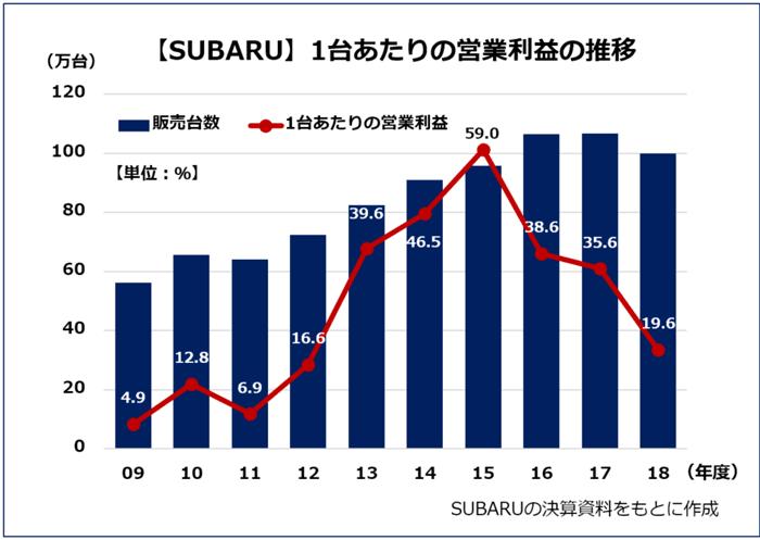 【スバル 1台あたりの営業利益の09~18年度までの推移】スバルの決算資料をもとに作成。09年度販売台数56.3万台、1台あたりの営業利益が4.9万円と低水準であったスバルは、軽自動車や軽トラックを縮小してSUVを強化し、主力市場の北米を中心に売り上げを伸ばしていった。11年に販売台数64.0万台、台あたりの利益が6.9万円と一時的に落ち込むものの、その後は販売台数、台あたりの営業利益ともに順調に増加し、15年度には59.0万円にまでアップした。しかし15年度を境に右肩下がりに。2018年度の営業利益は、前年比48.5%減の1955億円という結果に。
