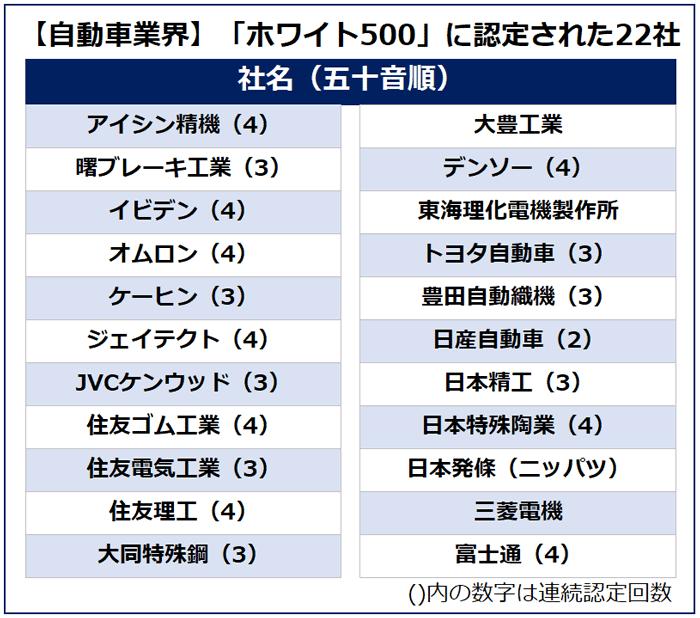 【自動車業界】「ホワイト500」に認定された22社。社名は五十音順。()内の数字は連続認定回数を表す。アイシン精機(4)、曙ブレーキ工業(3)、イビデン(4)、オムロン(4)、ケーヒン(3)、ジェイテクト(4)、JVCケンウッド(3)、住友ゴム工業(3)、住友電気工業(3)、住友理工(4)、大同特殊鋼(3)、大豊工業、デンソー(4)、東海理化電機製作所、トヨタ自動車(3)、豊田自動繊機(3)、日産自動車(2)、日本精工(3)、日本特殊陶業(4)、日本発條(ニッパツ)、三菱電機、富士通(4)