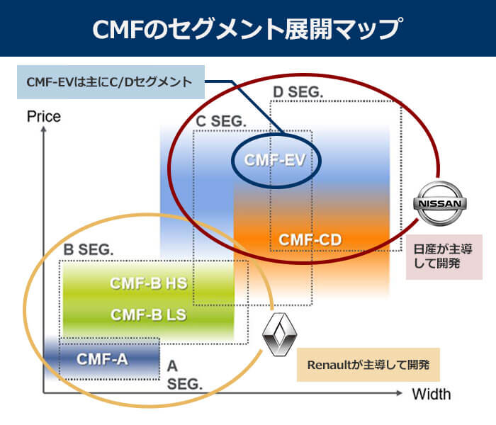 CMFのセグメント展開マップ:CM-EVは主にC/Dセグメント。CMF-CDは日産が主導して開発。CMF-ABはRlenaultが主導して開発。