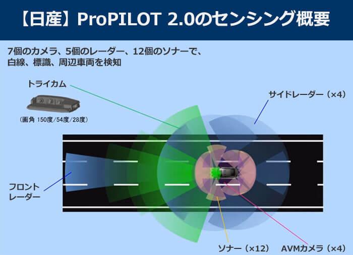 日産、ProPILOT 2.0のセンシング概要をまとめた図