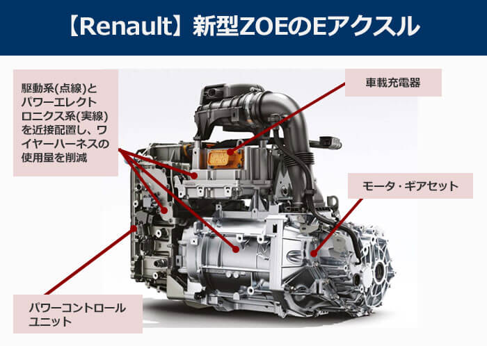 Renault新型ZOEのEアクスルの図