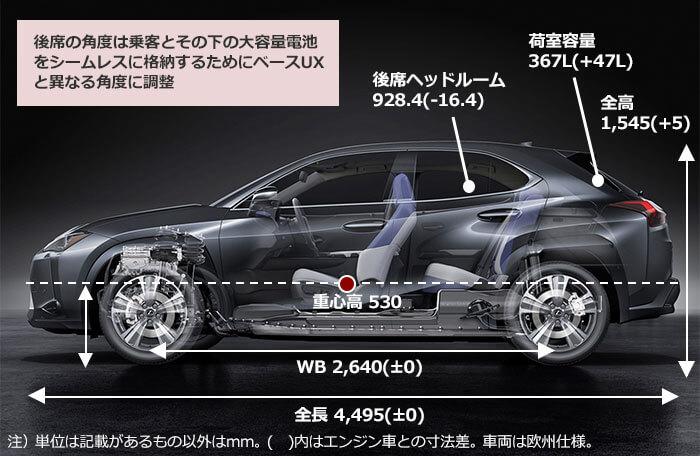 Lexus UX300eの概要