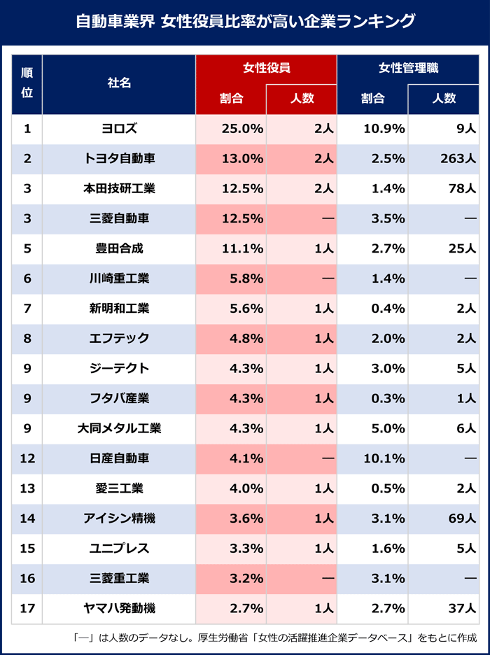 第1位:ヨロズ/25.0%/2人/10.9%/9人|第2位:トヨタ自動車/13.0%/2人/2.5%/263人|第3位:本田技研工業/12.5%/2人/1.4%/78人|第4位:三菱自動車/12.5%/―/3.5%/―|第5位:豊田合成/11.1%/1人/2.7%/25人|第6位:川崎重工業/5.8%/―/1.4%/―|第7位:新明和工業/5.6%/1人/0.4%/2人|第8位:エフテック/4.8%/1人/2.0%/2人|第9位:ジーテクト/4.3%/1人/3.0%/5人|第9位:フタバ産業/4.3%/1人/0.3%/1人|第9位:大同メタル工業/4.3%/1人/5.0%/6人|第12位:日産自動車/4.1%/―/10.1%/―|第13位:愛三工業/4.0%/1人/0.5%/2人|第14位:アイシン精機/3.6%/1人/3.1%/69人|第15位:ユニプレス/3.3%/1人/1.6%/5人|第16位:三菱重工業/3.2%/―/3.1%/―|第17位:ヤマハ発動機/2.7%/1人/2.7%/37人|