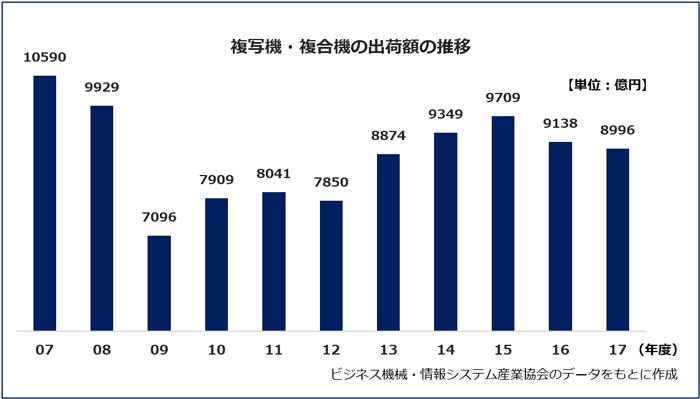 複写機と複合機の出荷額の推移を表したグラフ(ビジネス機械·情報システム産業協会のデータをもとに作成)2007年度:10590億円。2008年度:10180億円。2009年度:7594億円。2010年度:8462億円。2011年度:8548億円。2012年度:8617億円。2013年度:9651億円。2014年度:9349億円。2015年度:9709億円。2016年度:9138億円。2017年度:8996億円。