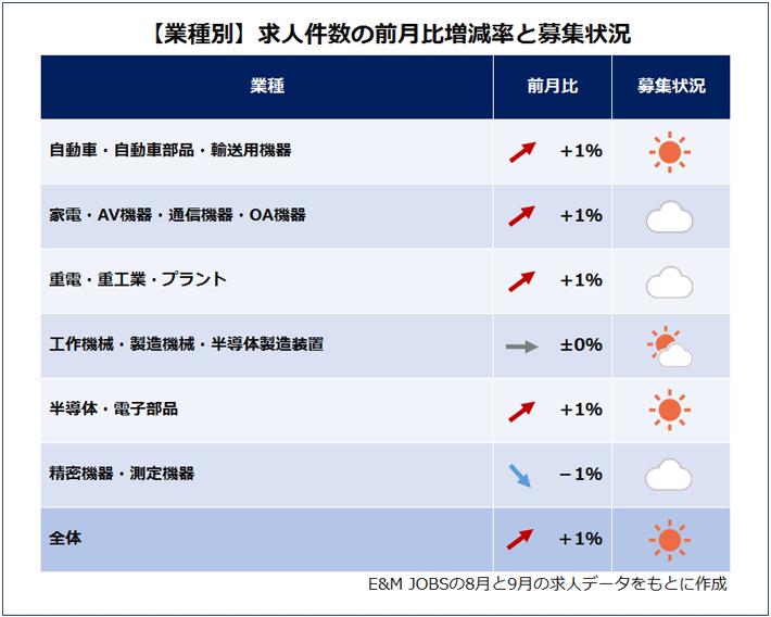 業種別求人件数の前月比増減(E&M JOBSの8月と9月の求人データをもとに作成)自動車・自動車部品・輸送用機器(1%増)家電・AV機器・通信機器・OA機器(1%増)重電・重工業・プラント(1%増)工作機械・製造機械・半導体製造装置(0.0%)半導体・電子部品(1%増)精密機器・測定機器(1%減)全体(1%増)