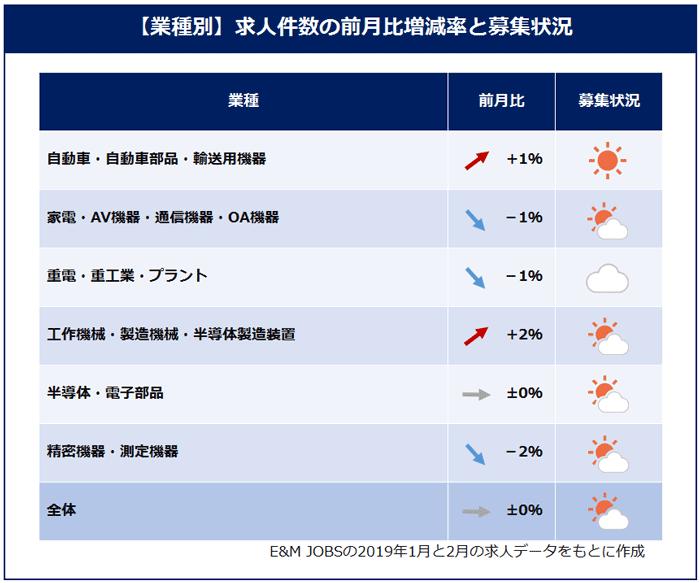 業種別求人件数の前月比増減率と募集状況E&M JOBSの2019年1月と2月の求人データをもとに作成)自動車・自動車部品・輸送用機器(1%増)家電・AV機器・通信機器・OA機器(1%減)重電・重工業・プラント(1%減)工作機械・製造機械・半導体製造装置(2%増)半導体・電子部品(プラスマイナス0%)精密機器・測定機器(2%減)全体(プラスマイナス0%)