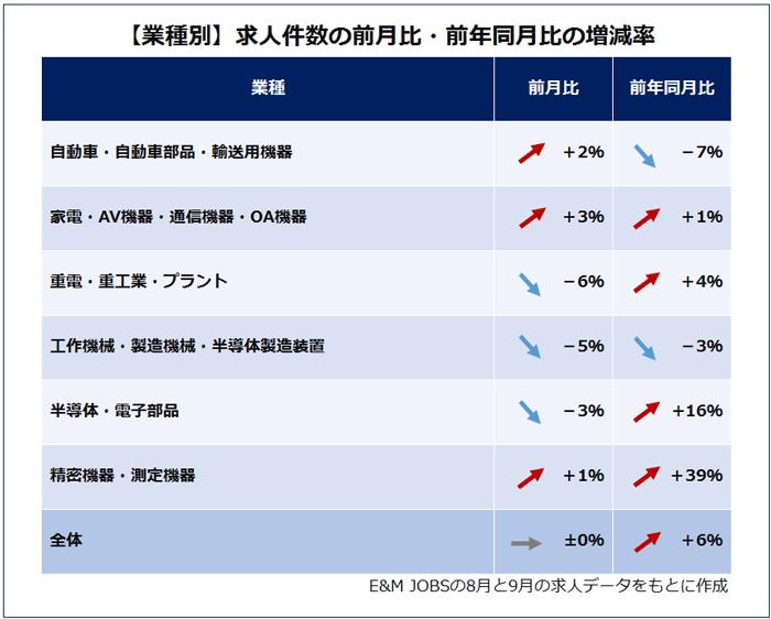 【2019年10月】業種別求人件数の前月比・前年同月比の増減率(E&MJOBSの8月9月の求人データをもとに作成)自動車・自動車部品・輸送用機器(2%増/前年同月比7%減)家電・AV機器・通信機器・OA機器(3%増/前年同月比1%増)重電・重工業・プラント(6%減/前年同月比4%増)工作機械・製造機械・半導体製造装置(5%減/前年同月比3%減)半導体・電子部品(3%減/前年同月比16%増)精密機器・測定機器(1%増/前年同月比39%増)全体(プラスマイナスゼロ/前年同月比6%増)